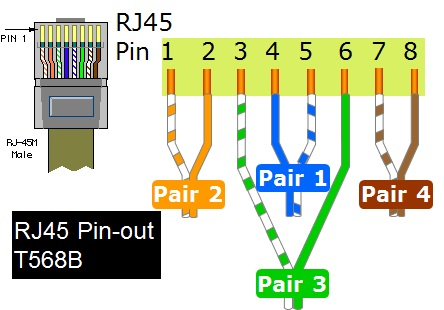 Crimpvane Na Rj45 on ethernet wiring diagram t568a
